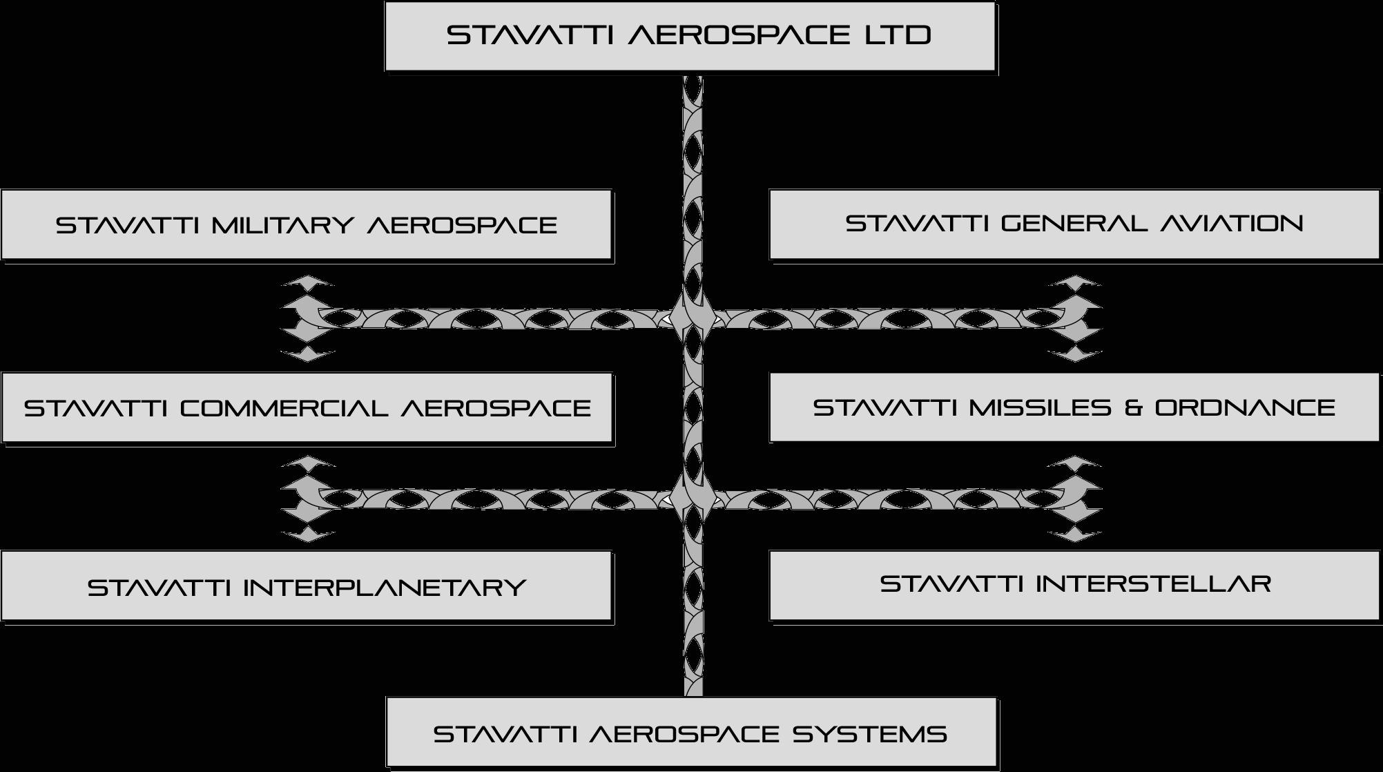stavatti-aerospace