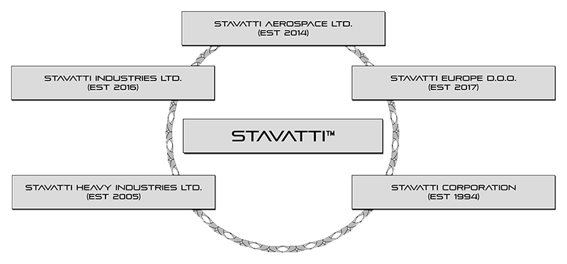 stavatti-companies