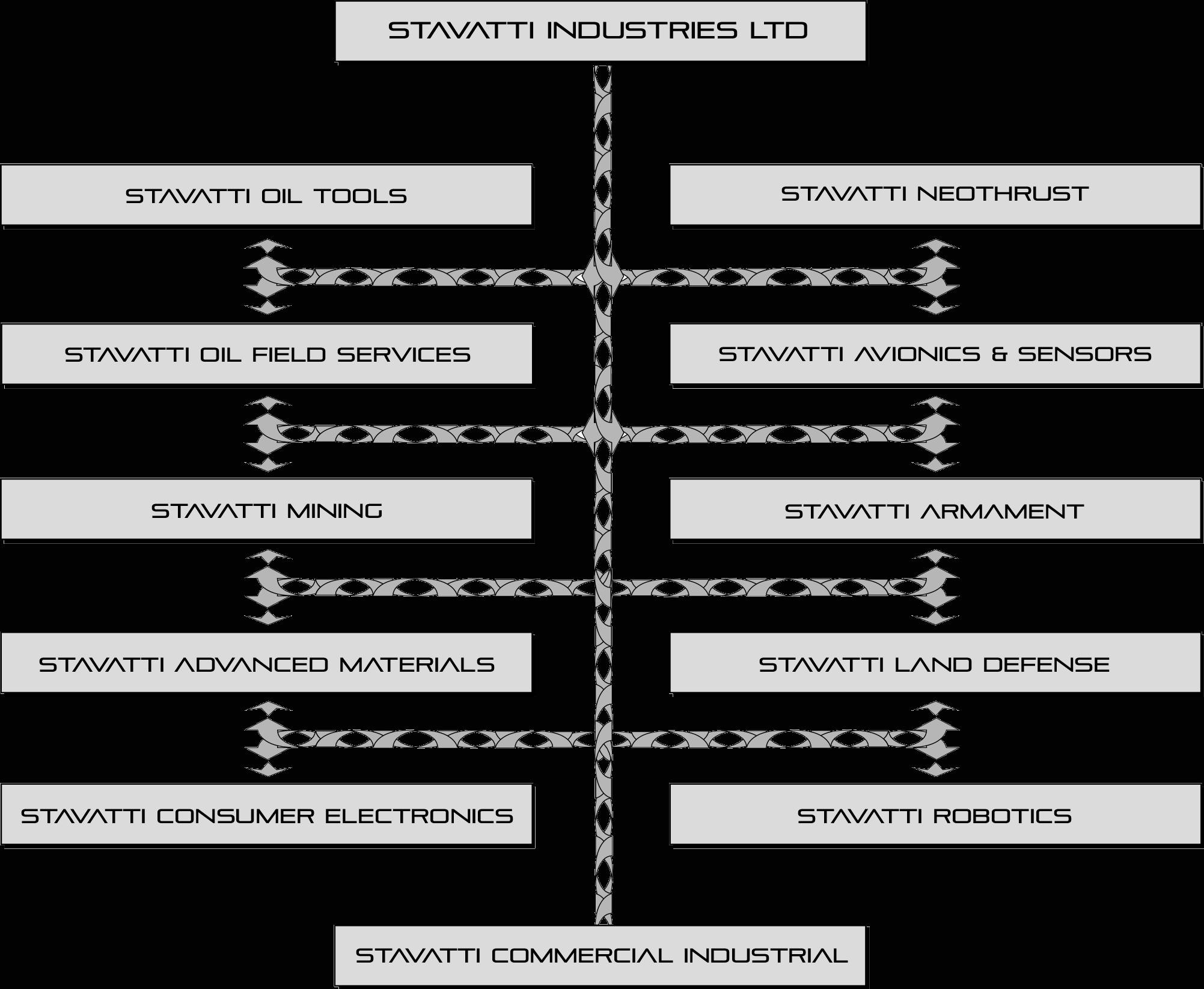 stavatti-industries
